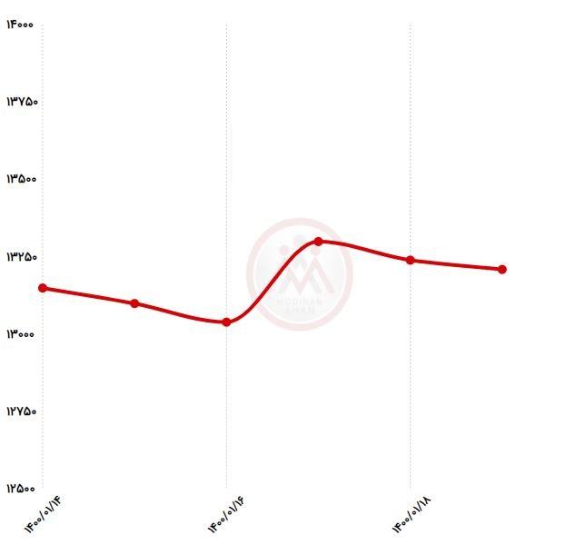 نمودار قیمت تیراهن 14 ذوب