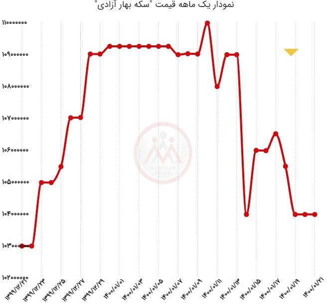 نمودار یکماه قیمت سکه بهار آزادی