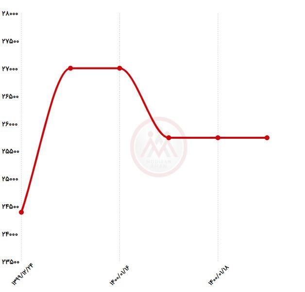 نمودار قیمت لوله گاز روکار