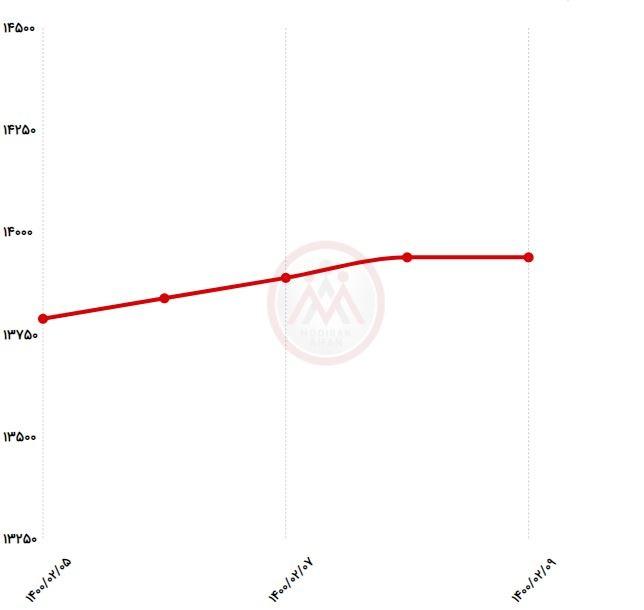 نمودار قیمت میلگرد در بازار آهن