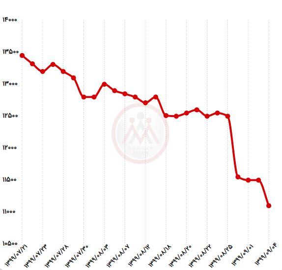 نمودار قیمت میلگرد در یکماه گذشته
