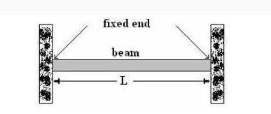 تیرآهن ثابت (Fixed Beam)