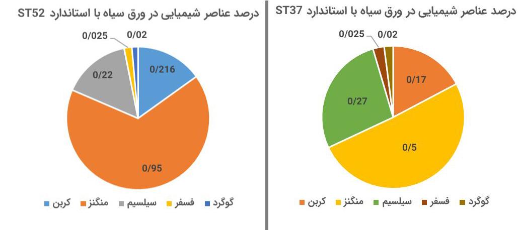 تفاوت ورق St37 , St52
