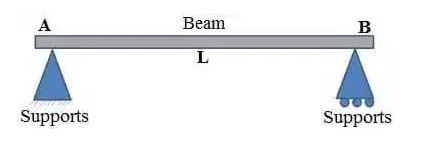 Simply Supported Beam
