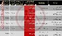 در بازار فولاد ایران چه خبر است   30 تیر ماه 99   تحلیل بازار فولاد ایران