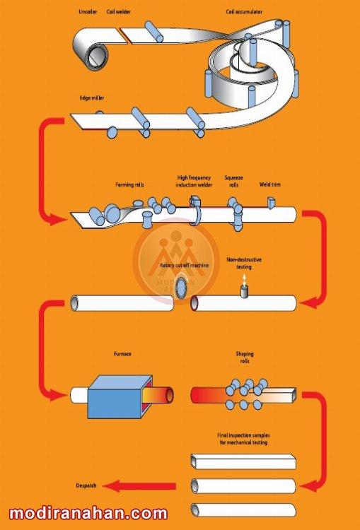 فرآیند فرم دهی گرم قوطی های درزدار