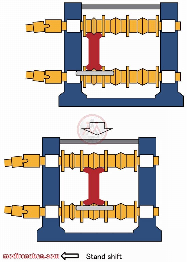 ساختار نورد سایزکننده