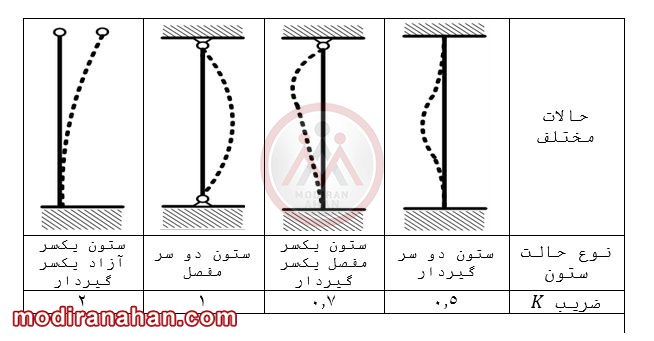 جدول ضریب طول مؤثر