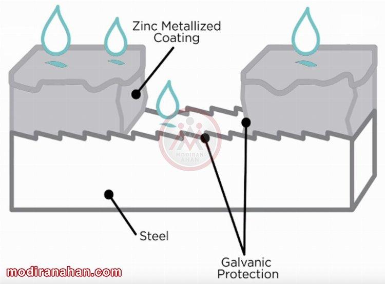 حافظت گالوانیک روی از فولاد