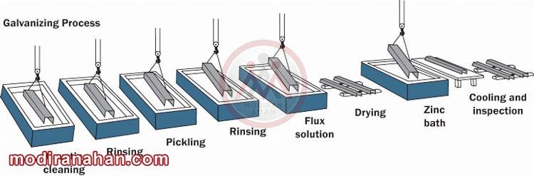 فرایند گالوانیزاسیون گرم
