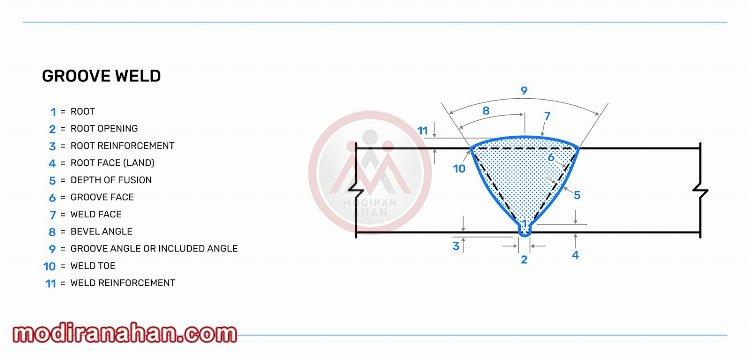 هندسه اتصال لب به لب
