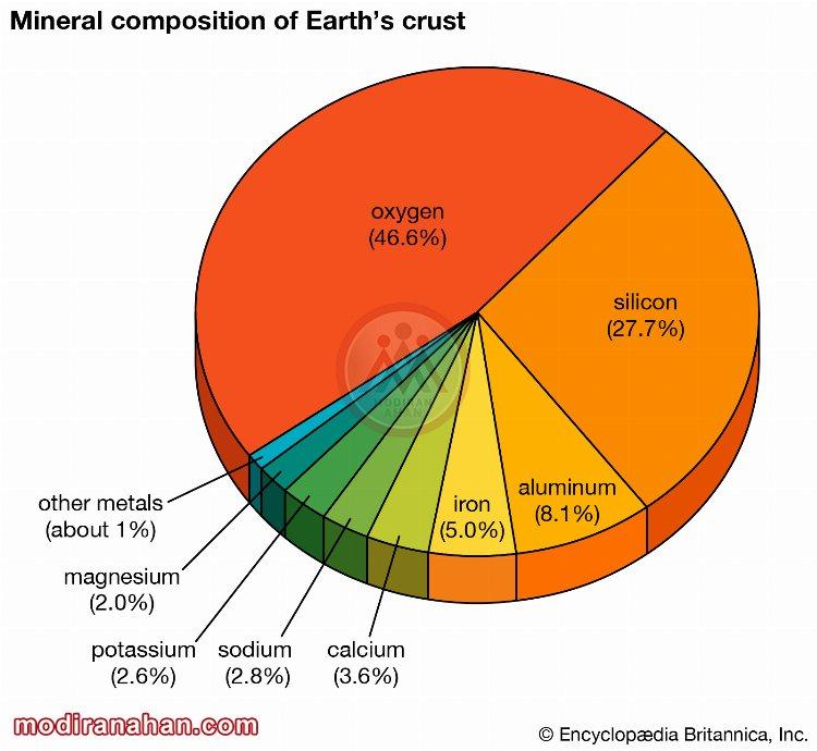 عناصر تشکیل دهنده ی پوسته ی زمین
