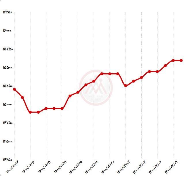 نمودار قیمت میلگرد راد همدان